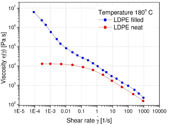 The viscosity of a highly filled LDPE exhibits yielding at low shear rates.