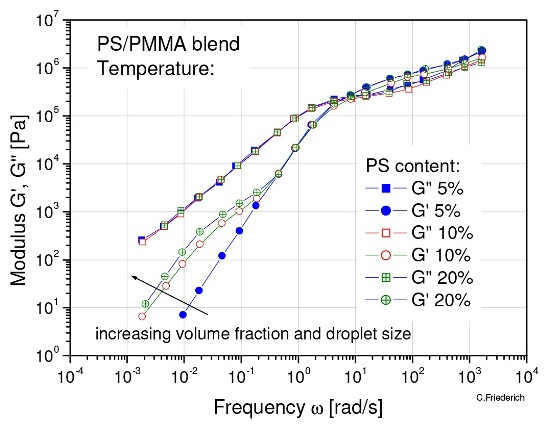 The increase contributions of G' at low frequency can be used to calculate the interfacial tension of non-compatible blends.