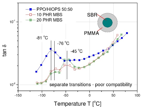 PPO/HIPS blend modified with MBS. The additional transition at -45°C independent of concentration proves poor compatibility.