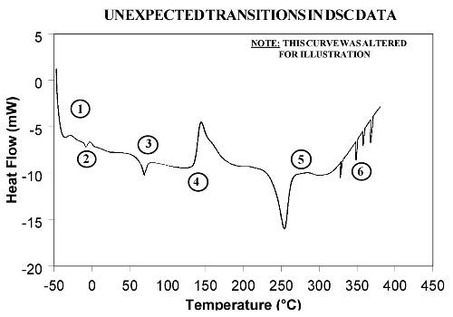Artificial DSC curve