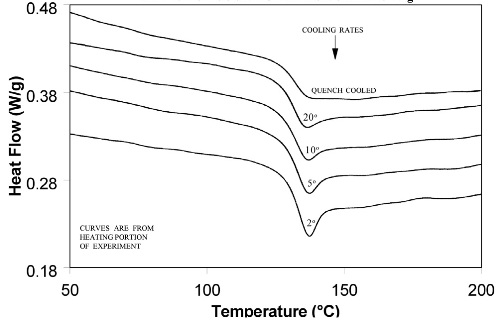 Effect of cooling rate on shape of Tg