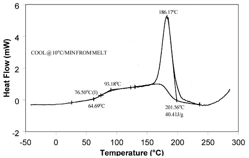 DSC scan of PET crystallization and Tg on cooling