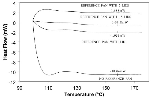 Effect of reference pan weight