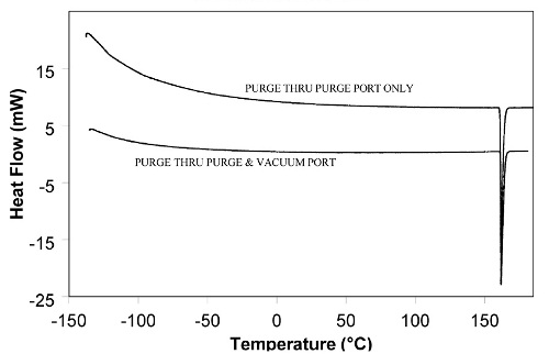 Proper gas purging improves subambient baseline performance