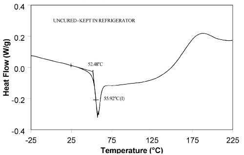Molecular relaxation can cause Tg to appear as a melt