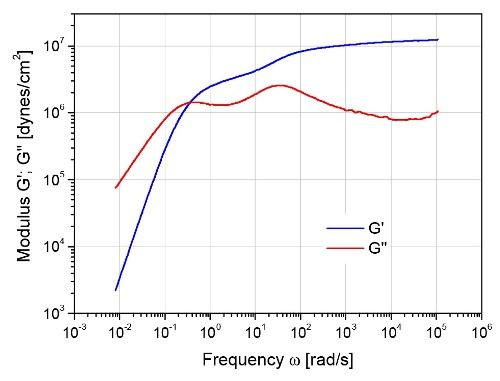 Dynamic response of a bidisperse