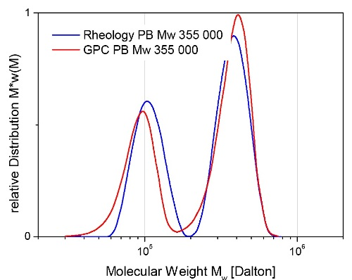 Calculated MWD of a bidisperse polybutadiene blend