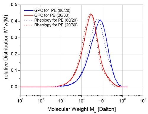 Calculated MWD of a binary polyethylene blend