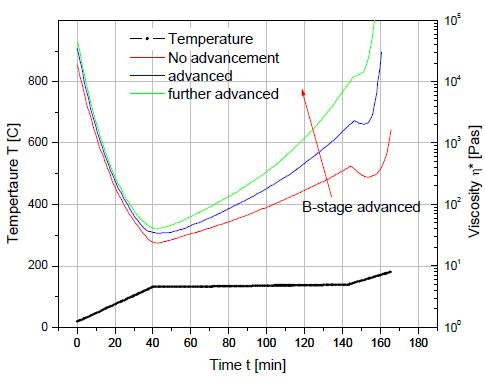 B-stage resin advancement alters the viscosity profile of a curing thermoset resin