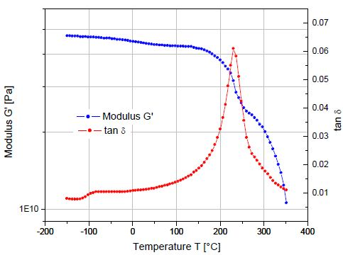 Temperature sweep on a cured epoxy-graphite composite. The glass transition is manifested in a sudden and considerable decrease in the storage modulus with an attendant peak in the tan d curve