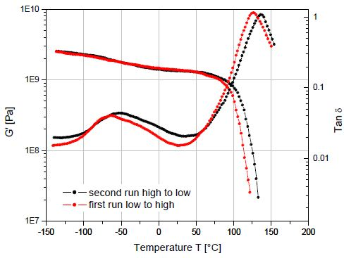 Different values of the glass transition temperature are obtained if the transition is approached while the sample is being cooled compared to when the sample is being heated