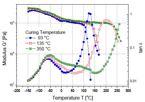 The cure level of a thermoset polymer as a function of cure temperature measured in torsion.