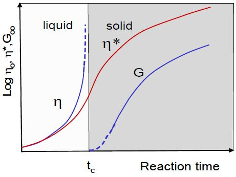 Measurement of the viscosity of a curing epoxy resin