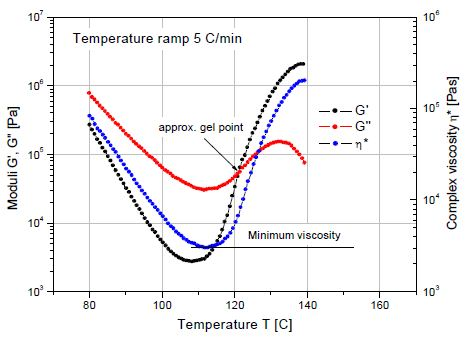 Measurement of the minimum viscosity and approximate gel point for a curing epoxy molding compound.