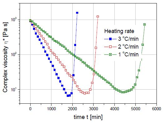 Measurement of the viscosity profile of a curing thermoset resin as a function of heat-up rate