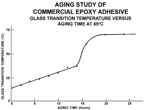 Glass transition temperature vs. aging time