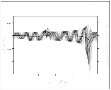 The modulated heat flow signal and its average value (solid line)
