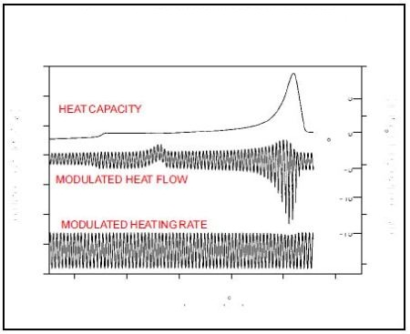 The modulated heat flow and modulated heating rate signals are the raw signals created in an MDSC experiment. MDSC uses the amplitude of these two signals to calculate heat capacity.
