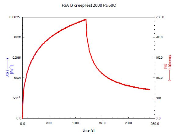 Expanded view of the creep recovery curve of sample B tested at 60°C