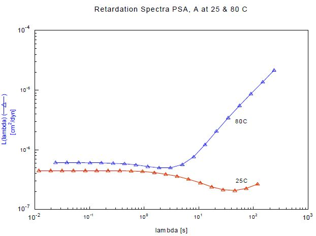 Retardation spectra of sample A, tested at 25 and 8°C.