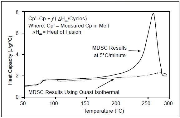 Cp in melt region by MDSC