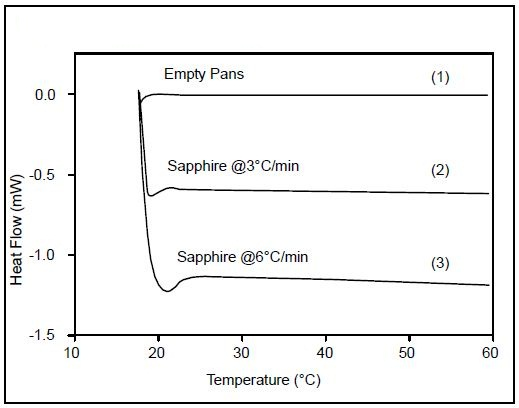 Sapphire heat capacity - conventional DSC