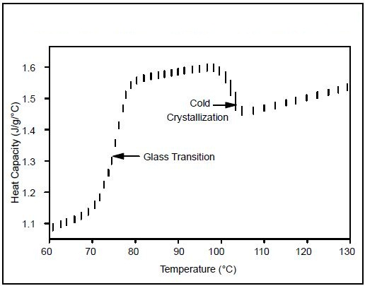 Heat capacity change at cold crystallization