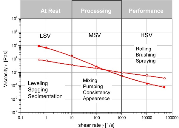 Viscosity of structural coatings