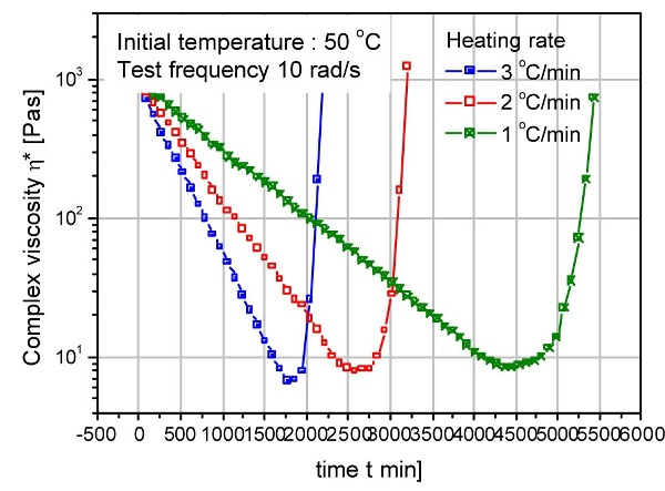 Cure profile as a function of heating rate