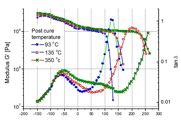 Tg as a function of the cure temperature