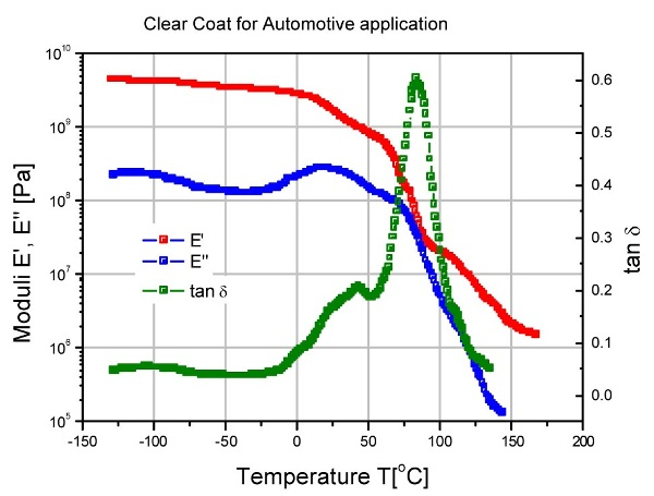 DMA trace of an automotive clear coat