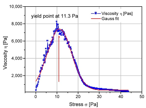 Yield point from a stress ramp experiment for a latex paint