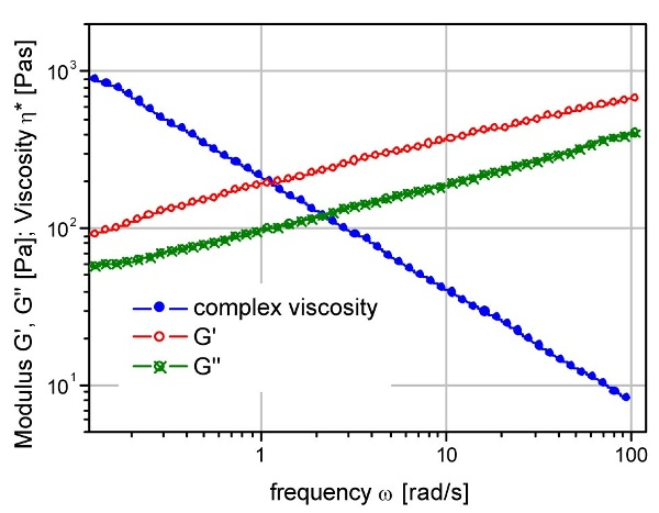 Frequency sweep to characterize the material's structure