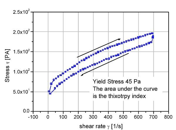 Thixotropic loop test