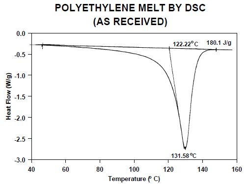 Melting endotherm for one of the polyethylene samples after heating