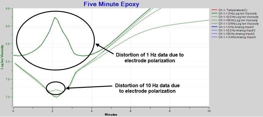 Expanded ion viscosity/resistivity around the time of minimum viscosity.
