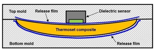 Dielectric sensor with release film.