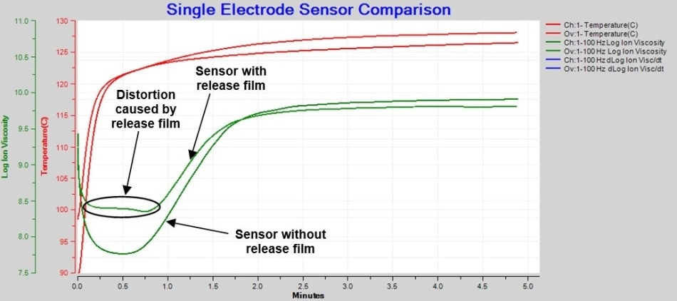 Comparison of BMC cure with and without release film, 100 Hz AC measurement.