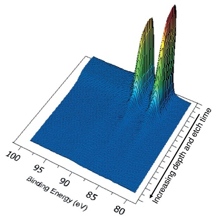 Au 4f spectra as the gold film is removed from the steel surface