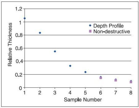 Correlation between depth profiling and a non-destructive calculation method