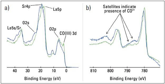 a) Valence band spectra and b) High resolution cobalt spectra from as received and annealedLSC surfaces (0-6nm).