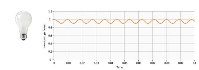 Incandescent lamp: flicker percentage 5.1%, flicker index 0.01.