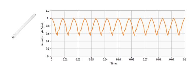 Magnetically ballasted-fluorescent tube: flicker percentage 28.4%, flicker index 0.07.