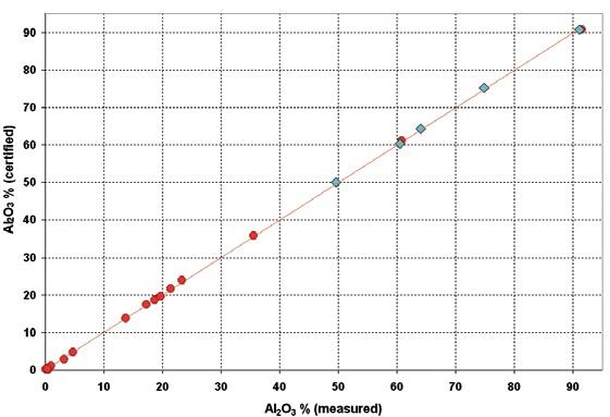 Calibration curve of Al2O3: calibration standards evaluation samples.