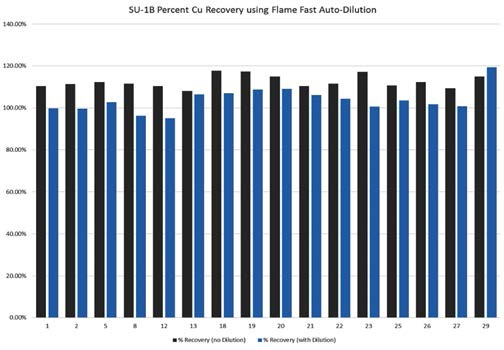 Copper recoveries in SU-1b from 16 runs over seven days, both with and without autodilution