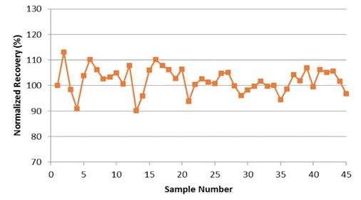 Stability plot for copper in SU-1b measured 45 consecutive times, with in-line dilution.