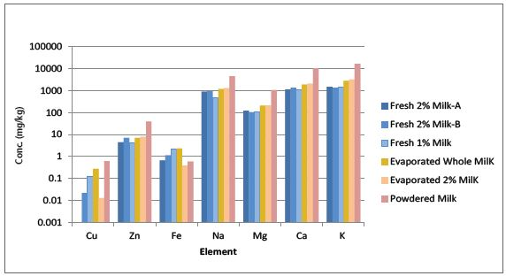 Results from analyses of milk samples.