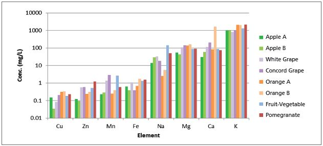 Results from analyses of juice samples