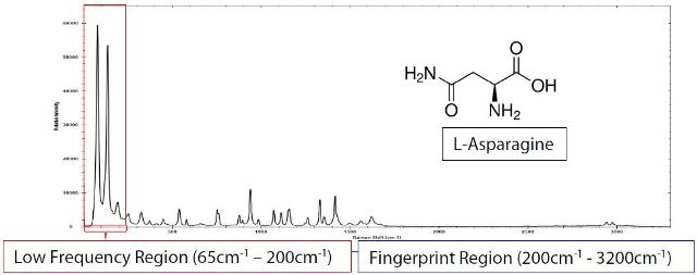 The i-Raman Plus 785nm system using an E-grade probe was used to collect the low frequency spectra of L- Asparagine with a total integration time of 1200ms
