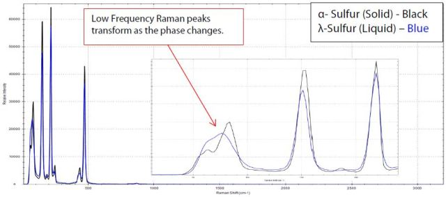 The Raman spectra of Sulfur transitioning from the a-crystalline form to the ?- liquid form using 100ms integration time. Note the significant broadening in the peaks located in the low frequency region between 65cm-1 to 200cm-1.